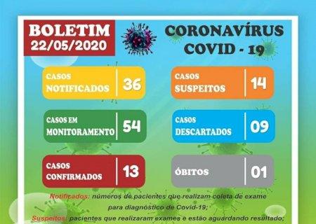 Vicentina tem mais 08 casos confirmados de Covid-19, todos funcionários JBS, casos vem dos distritos