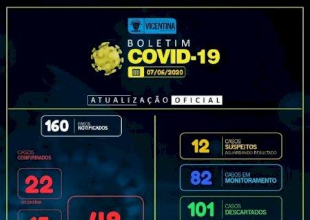 COVID-19: Vicentina registra mais 3 casos confirmados; Veja Boletim