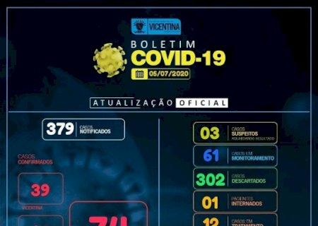 Covid-19: Vicentina tem mais 3 casos confirmados e chega a 74; confira o boletim
