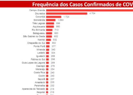 Com 1.050 novos casos em 24h, MS chega aos 34,5 mil confirmados por Covid-19
