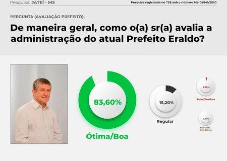 JATEÍ: Administração municipal tem aprovação de 83% da população, aponta pesquisa