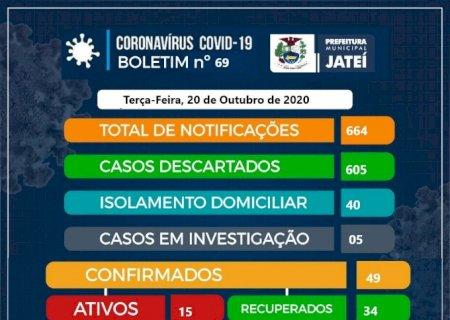 Jateí confirma mais 05 casos de coronavírus nas últimas 24h