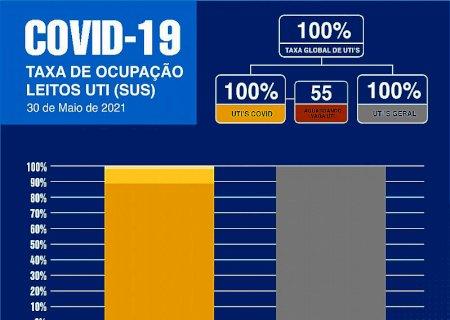 Em Dourados, 55 pessoas precisam de um leito de UTI Covid-19